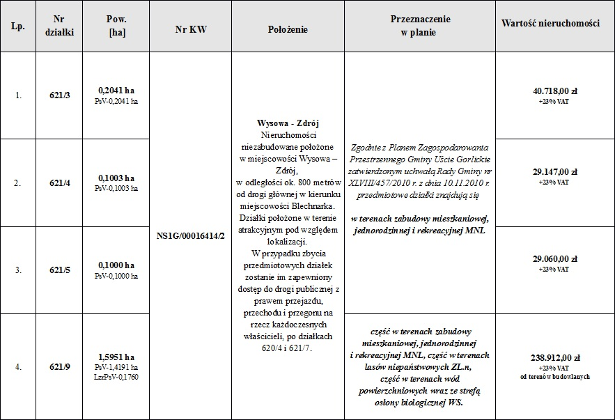 Wykaz nieruchomości przeznaczonych do sprzedaży w ramach ustnych przetargów nieograniczonych