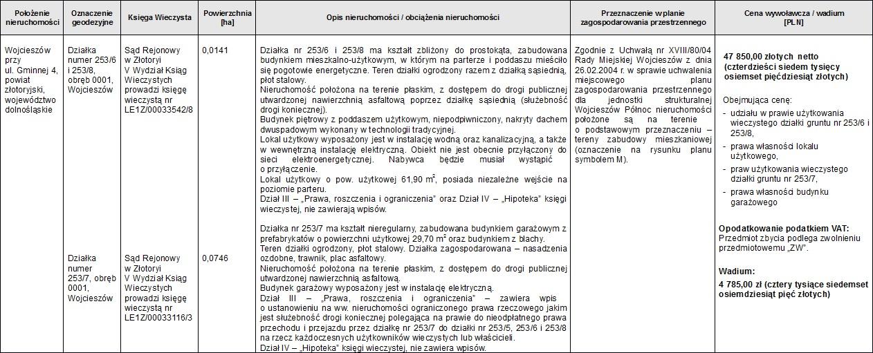 Tauron Dystrybucja przetarg pisemny na sprzedaż nieruchomości zabudowanych położonych w Wojcieszowie